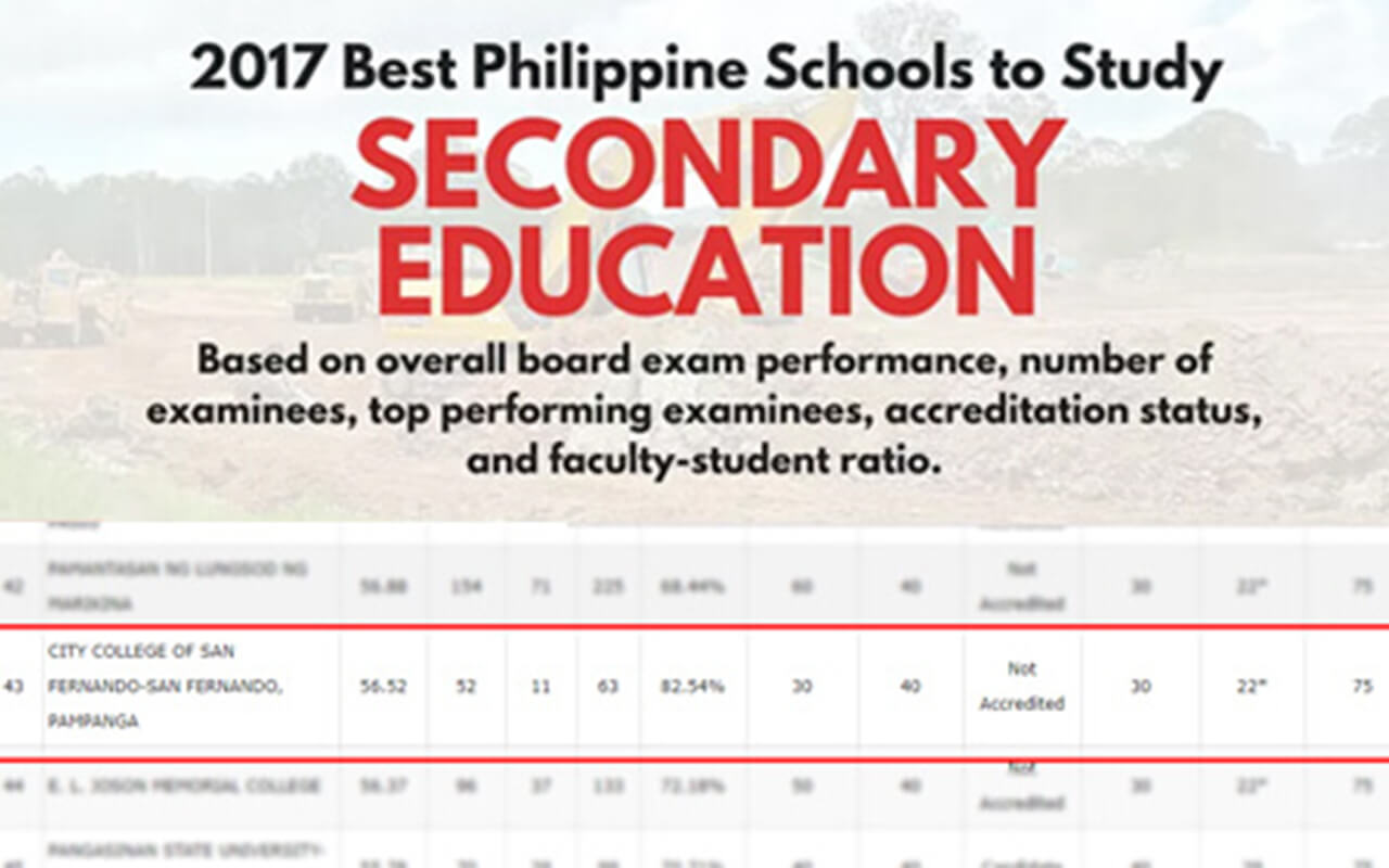 City College of San Fernando, Pampanga ranks 43rd Best Secondary Education School in the Philippines in 2017